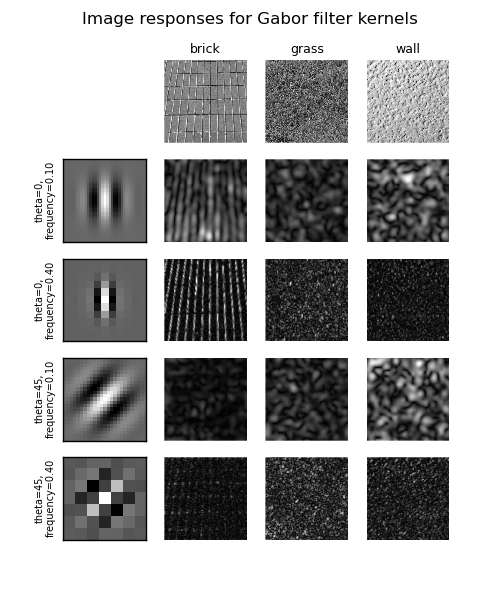 Gabor filter banks for texture classification — skimage v0