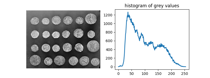 Comparing edge-based and region-based segmentation — skimage