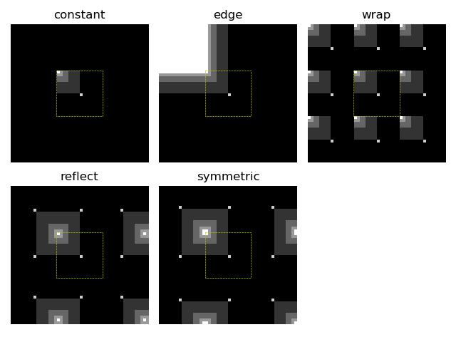 Interpolation: Edge Modes — skimage v0 14 3 docs