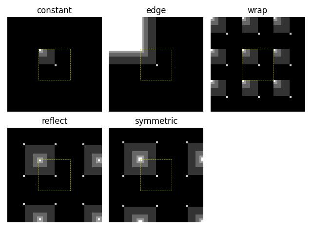 Interpolation: Edge Modes — skimage v0 16 dev0 docs