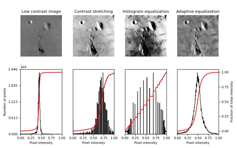 Histogram Equalization — skimage v0 16 dev0 docs