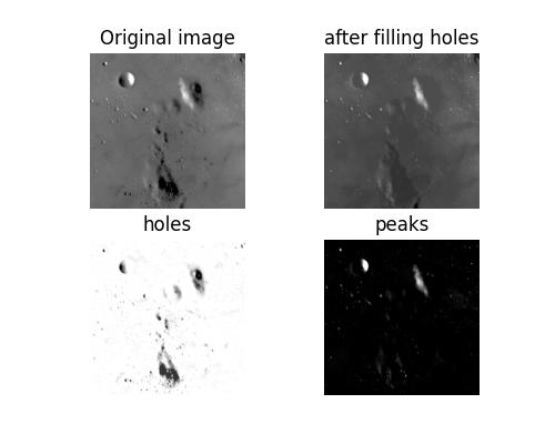 Filling holes and finding peaks — skimage v0 16 dev0 docs