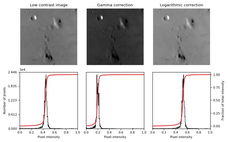 Gamma and log contrast adjustment — skimage v0 16 dev0 docs