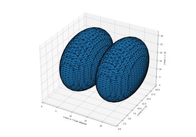 Module: measure — skimage v0 16 dev0 docs