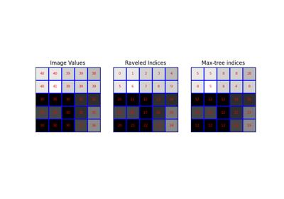 Module: morphology — skimage v0 16 dev0 docs