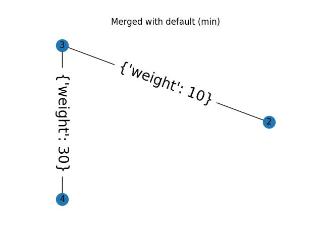Region Adjacency Graphs — skimage v0 16 dev0 docs