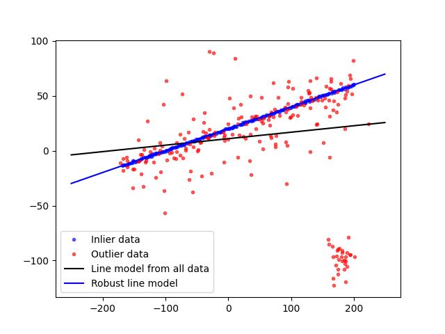Robust line model estimation using RANSAC — skimage v0 16 dev0 docs